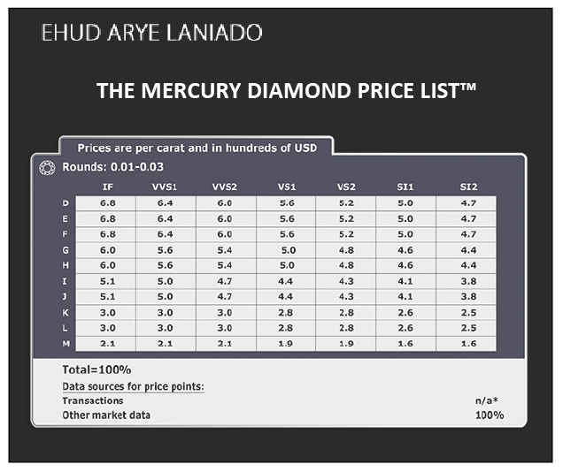 the mercury diamond price list Digging Through Data on Diamonds as an Investment - EAT LOVE SAVOR International luxury lifestyle magazine, bookazines & luxury community